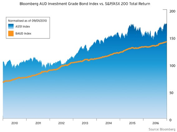 bloomberg-aud-investment