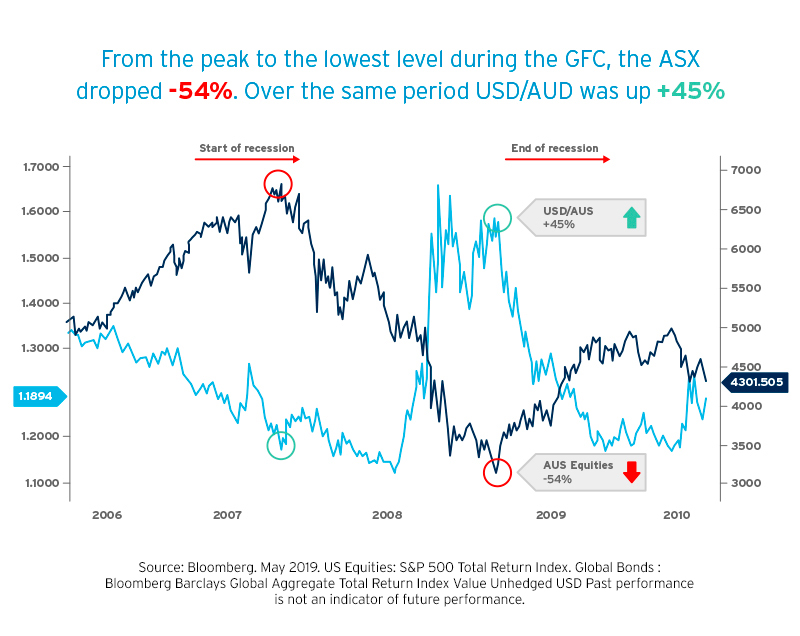 A graph showing the Movement of AUD and USD during the Global Finical Crisis